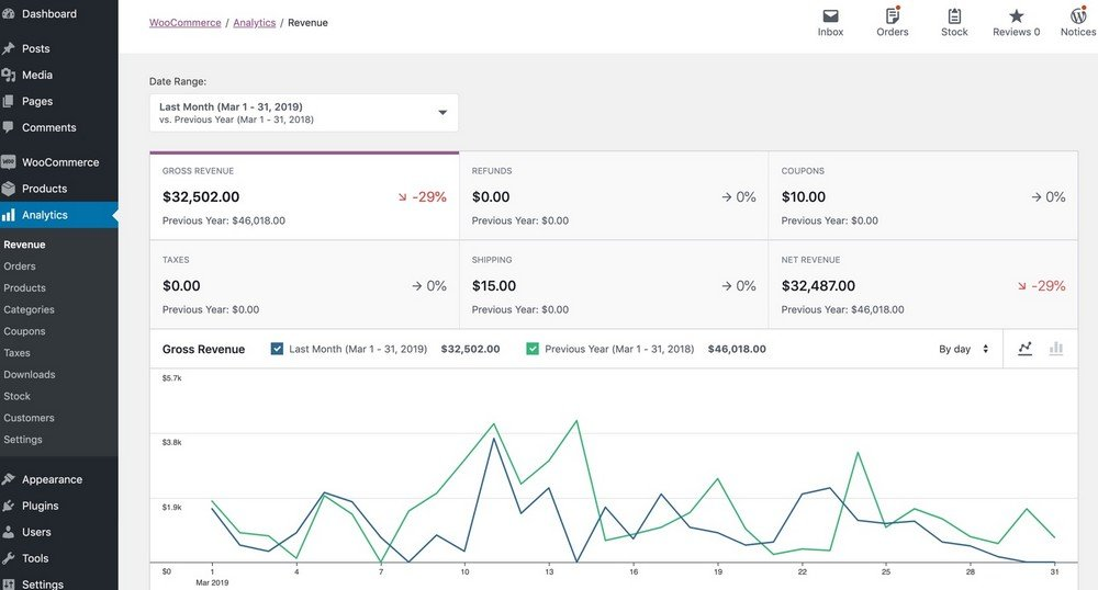 WooCommerce dashboard