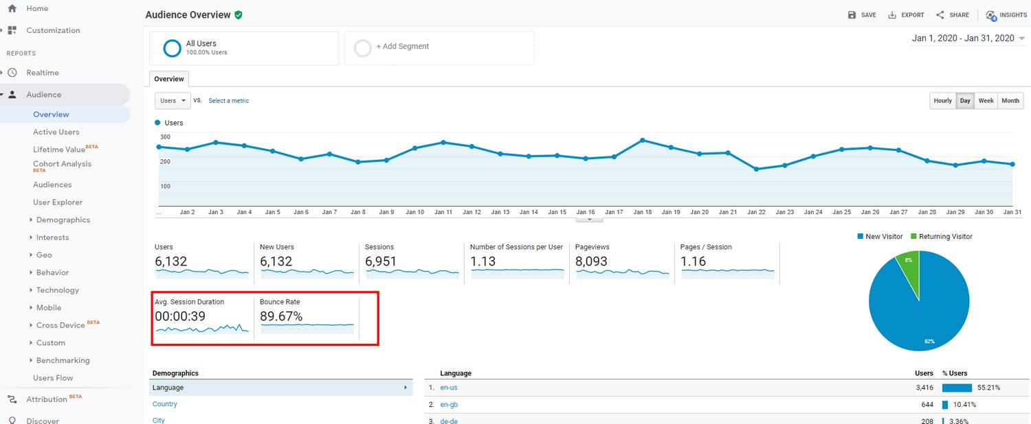 How To Reduce Bounce Rates in WordPress: 10 Ways + Tools https://www.wordstream.com/blog/ws/2016/04/07/reduce-bounce-rate https://neilpatel.com/blog/13-ways-to-reduce-bounce-rate-and-increase-your-conversions/ https://www.theme-junkie.com/fast-loading-wordpress-themes/  It doesn't matter if your website receives 10K visitors per day. If none of them stays and interact with your website, your website will never be successful.  That's why the bounce rate is an important part of website development. It's a metric that helps you understand your website performance. If a website fails to generate user interactions, generate leads and conversions, higher bounce rates is often the main culprit.  In today's guide, we cover the main aspects of the bounce rate, how it affects your website's growth, and offer tips on how to lower bounce rates. Even though it may sound like a task for a web developer, optimizing bounce rate is a fairly easy thing to do. Just keep reading and you'll find out. What is Bounce Rate? Simply put, bounce rate is a metric used to measure the quality of your website visitors. If your website keeps generating lots of visitors but they don't interact with your website, that often leads to a higher bounce rate. The main goal of your website's content strategy is to convert visitors into a lead. It could be something as simple as to influence visitors to visit a landing page or get them to subscribe to an email list. This is why you produce blog posts and optin pages. But, when visitors only spend just a few seconds on your landings pages and immediately leave your website without any interaction, it leads to higher bounce rates. And, of course, it also means your website is failing to accomplish its goals. As you can see, bounce rate has a much bigger impact on website growth than it seems. How It Affects Website SEO? Bounce rate also affects your website rankings. As you know, Google constantly updates its search results pages (SERP) to rank the most rele
