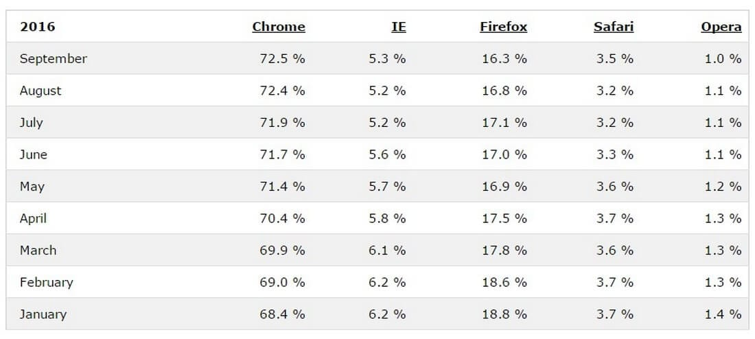 browser-usage